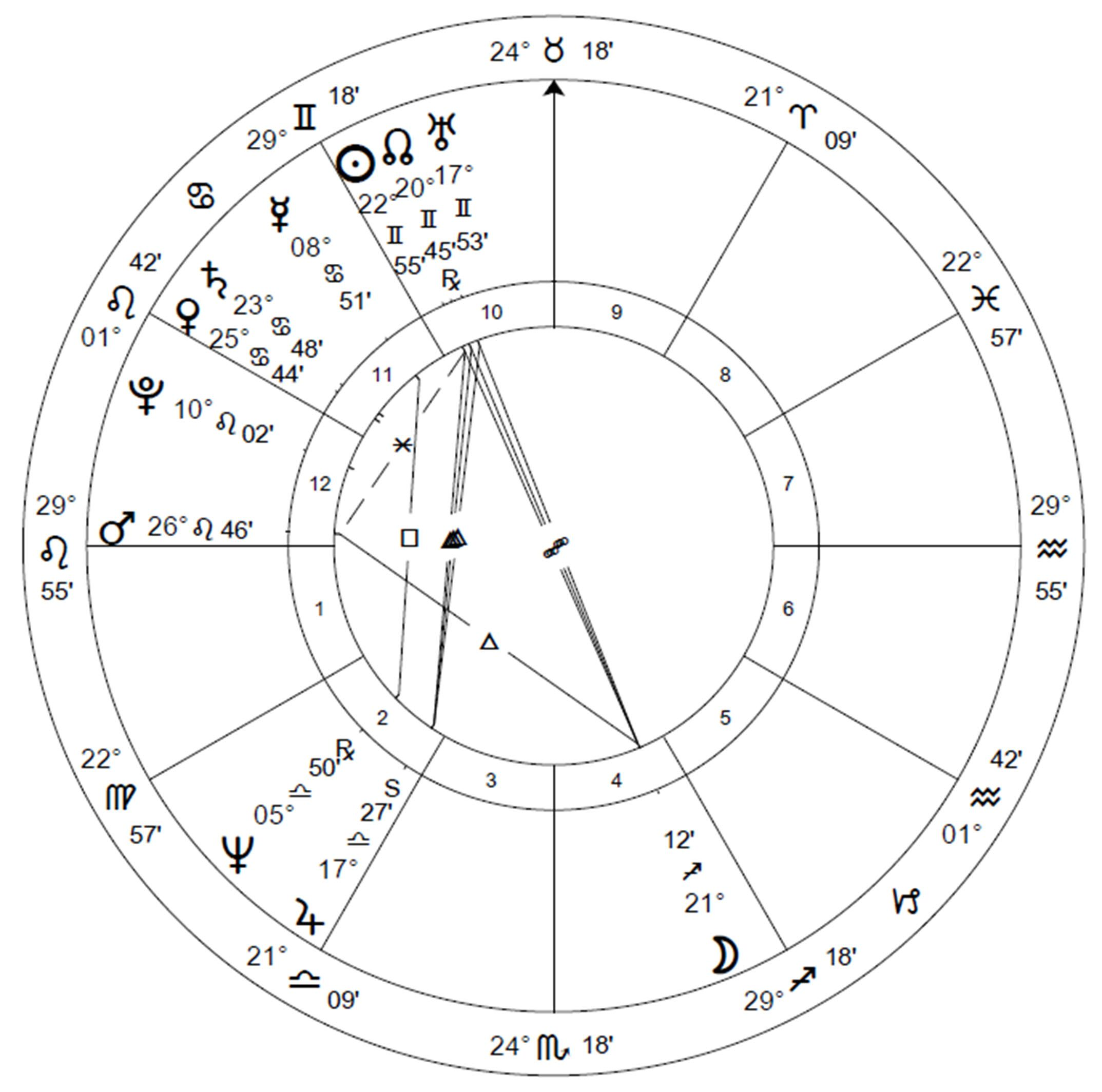 Donald J. Trumps Birth chart analysed in Forecast 2019 by Raymond. Merriman